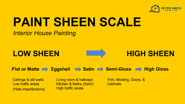 Choosing the right paint finish for your home peter for Flat eggshell semi gloss difference